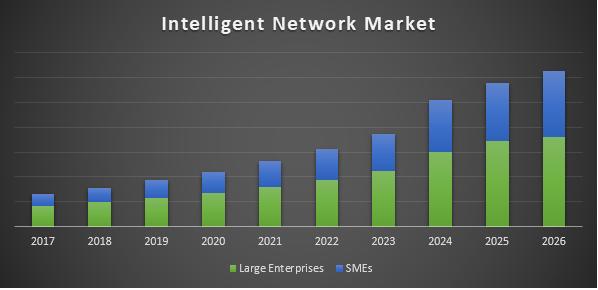 Intelligent Network market