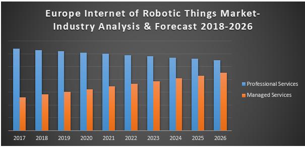 Internet Robotic Things Market Europe
