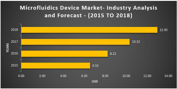 Microfluidics Device Market