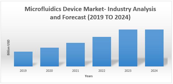 Microfluidics Device Market1