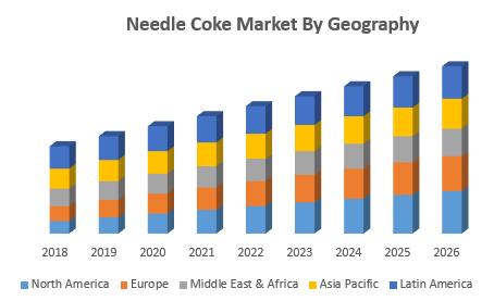 Needle Coke Market By Geography