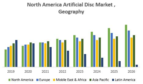 North America Artificial Disc Market