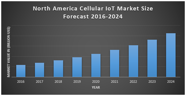 North America Cellular IoT Market