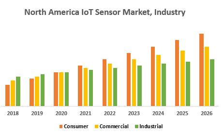 North America IoT Sensor Market,Industry