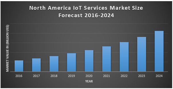 North America IoT Services Market