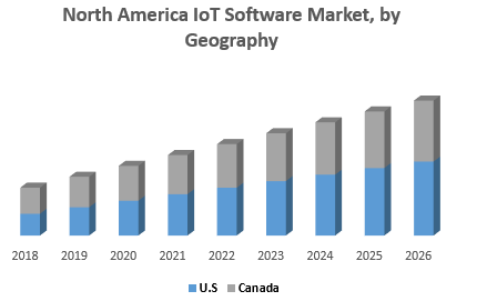 North America IoT Software Market