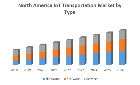 North America IoT Transportation Market by Type