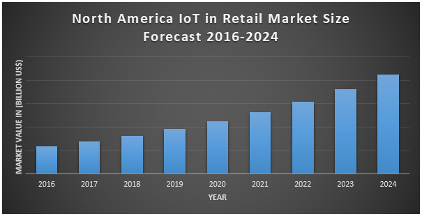 North America IoT in Retail Market