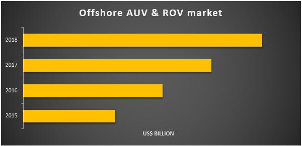 Offshore AUV & ROV Market