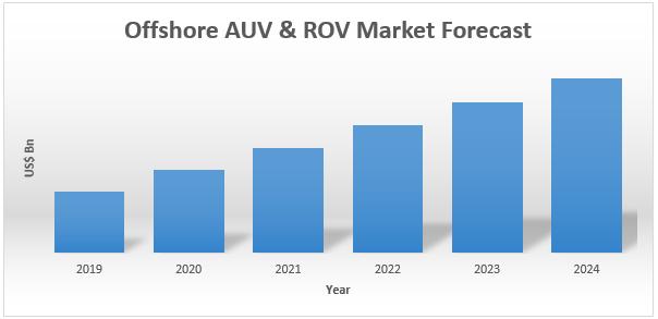 Offshore AUV & ROV Market1