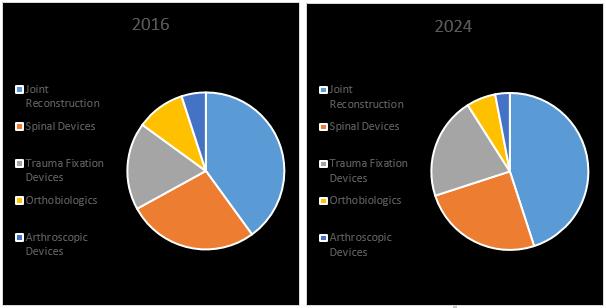 Orthopaedic Devices Market2