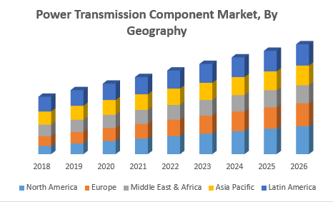 Power Transmission Component Market, By Geography