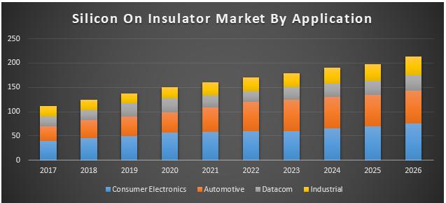 Silicon On Insulator (SOI) Market