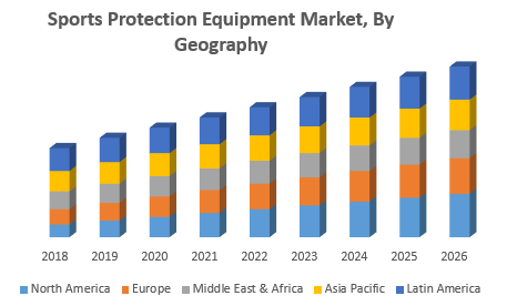 Sports-Protection-Equipment-Market-By-Geography