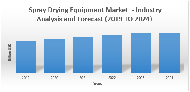 Spray Drying Equipment Market1