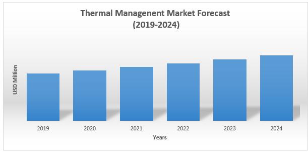 Thermal Management Market1