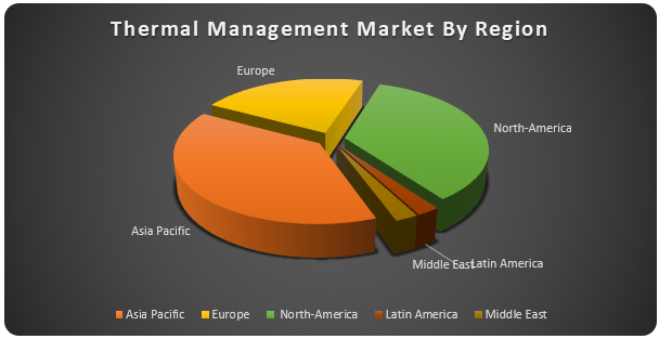 Thermal Management Market2