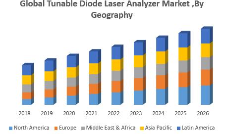 Tunable Diode Laser Analyzer Market