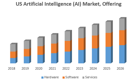 US Artificial Intelligence (AI) Market, Offering