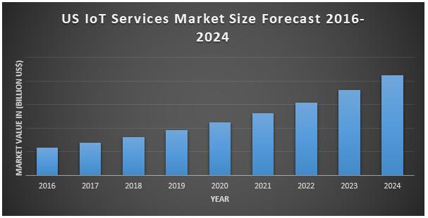 US IoT Services Market