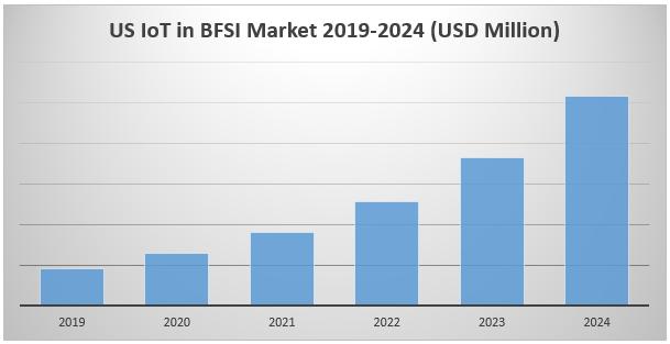 US IoT in BFSI Market1