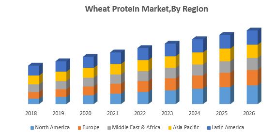 Wheat Protein Market,By Region
