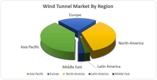 Wind Tunnel Market2