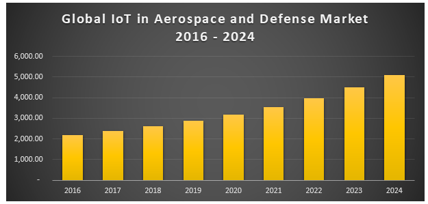 Global IoT market in Aerospace & Defense