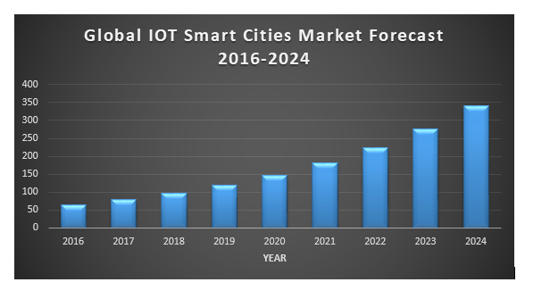 Global IoT Market Size for Smart Cities