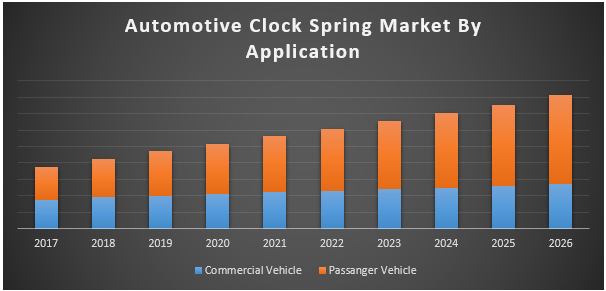 Automotive Clock Spring Market