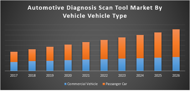 Automotive Diagnosis Scan Tool Market