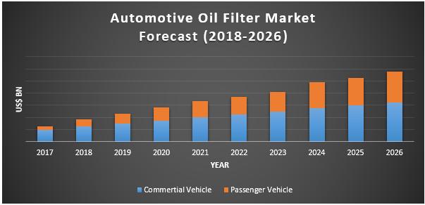 Automotive Oil Filter Market