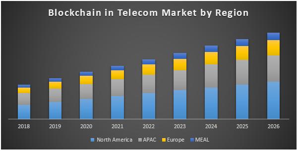 Blockchain in Telecom Market