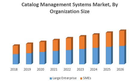 Catalog Management Systems Market