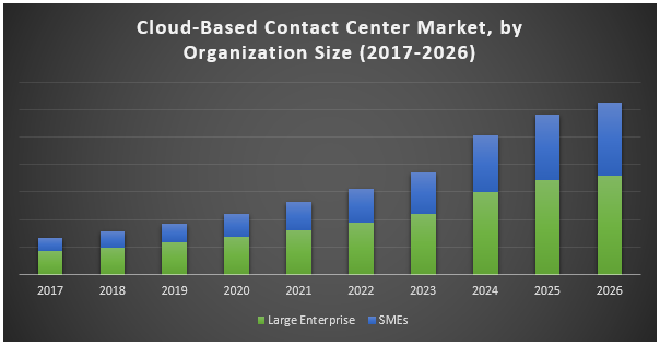 Cloud-Based Contact Center Market