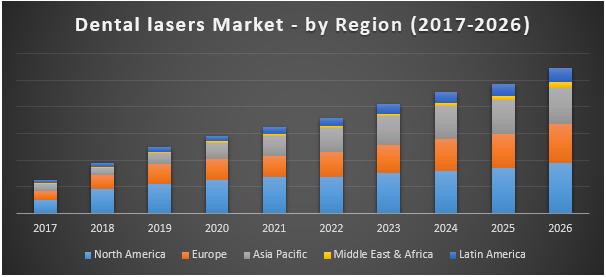 Dental lasers Market