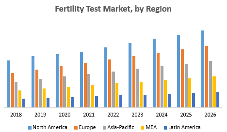 Fertility Test Market - Global Industry Analysis and Forecast (2019-2026)