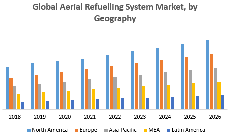 Global Aerial Refuelling System Market