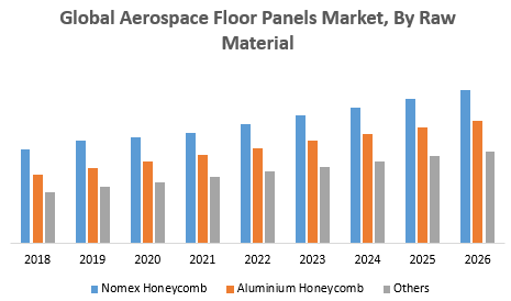 Global Aerospace Floor Panels Market