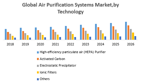 Global Air Purification Systems Market