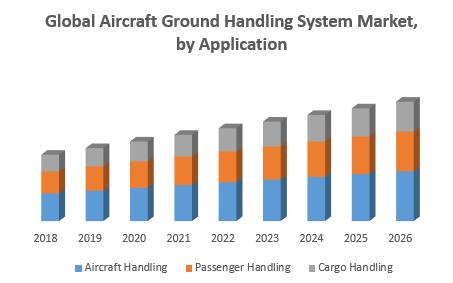 Global Aircraft Ground Handling System Market