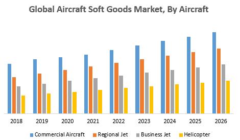Global Aircraft Soft Goods Market