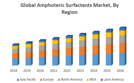 Global Amphoteric Surfactants Market