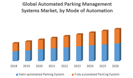 Global Automated Parking Management Systems Market
