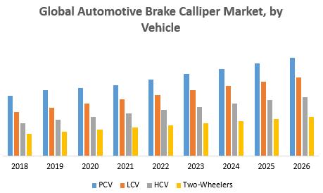 Global Automotive Brake Calliper Market