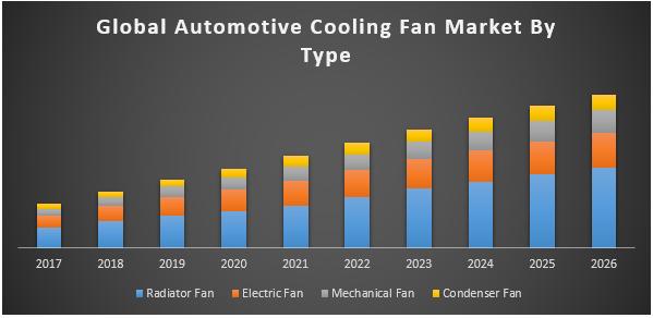 Global Automotive Cooling Fan Market