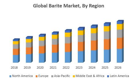 Global Barite Market