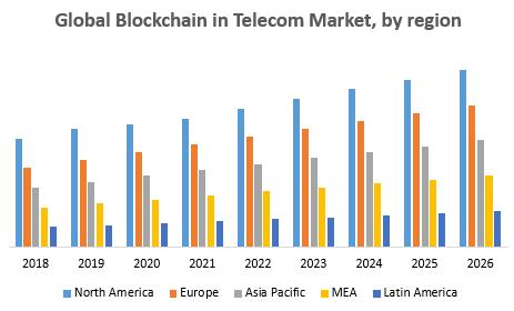 Global Blockchain in Telecom Market