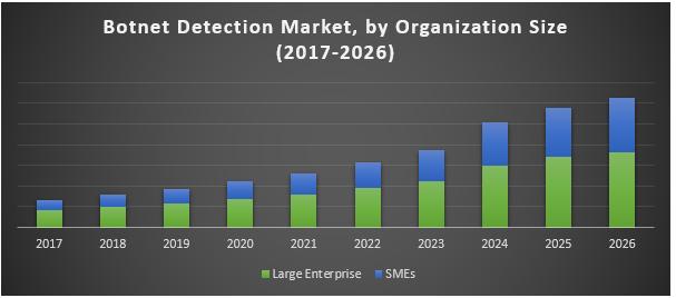 Global Botnet Detection Market