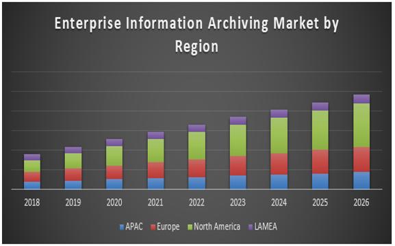 Global Enterprise Information Archiving Market